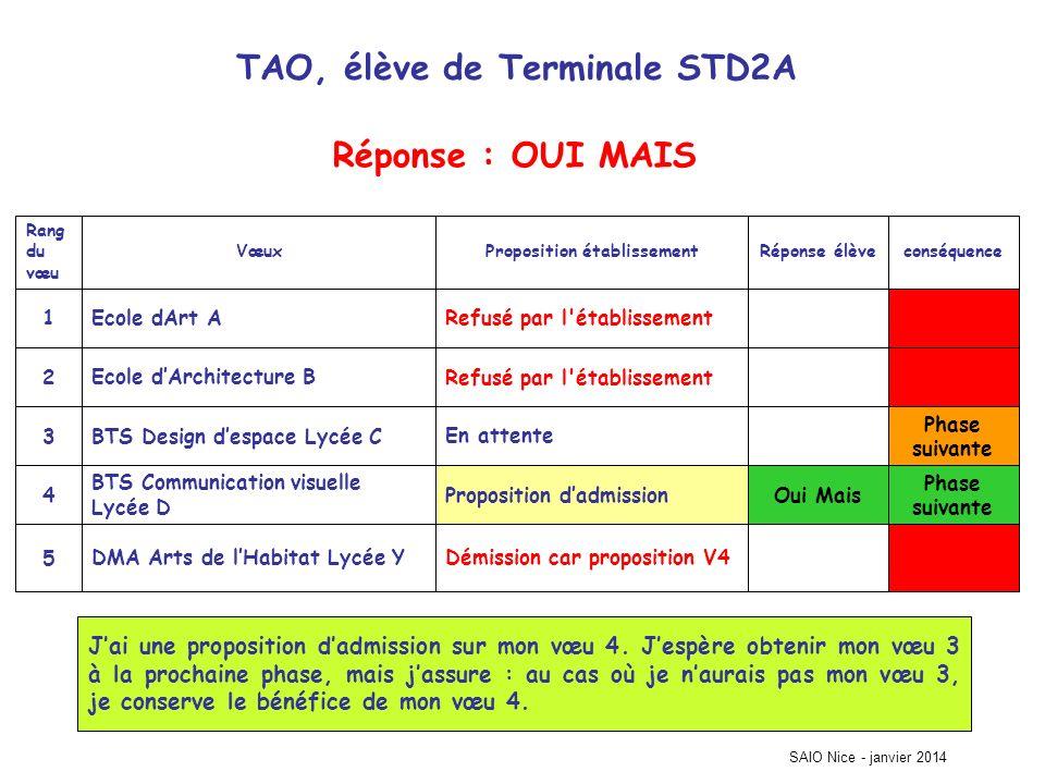 TAO, élève de Terminale STD2A Phase suivante Démission car proposition V4DMA Arts de lHabitat Lycée Y5 Oui MaisProposition dadmission BTS Communicatio
