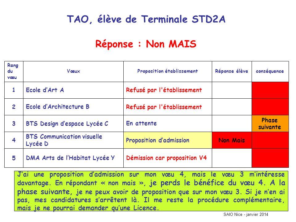 TAO, élève de Terminale STD2A Phase suivante Démission car proposition V4DMA Arts de lHabitat Lycée Y5 Non MaisProposition dadmission BTS Communicatio