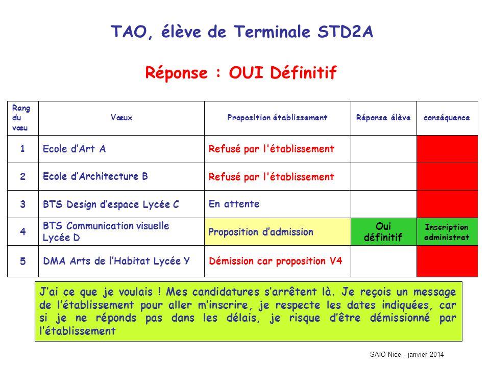 TAO, élève de Terminale STD2A Inscription administrat Démission car proposition V4DMA Arts de lHabitat Lycée Y5 Oui définitif Proposition dadmission B