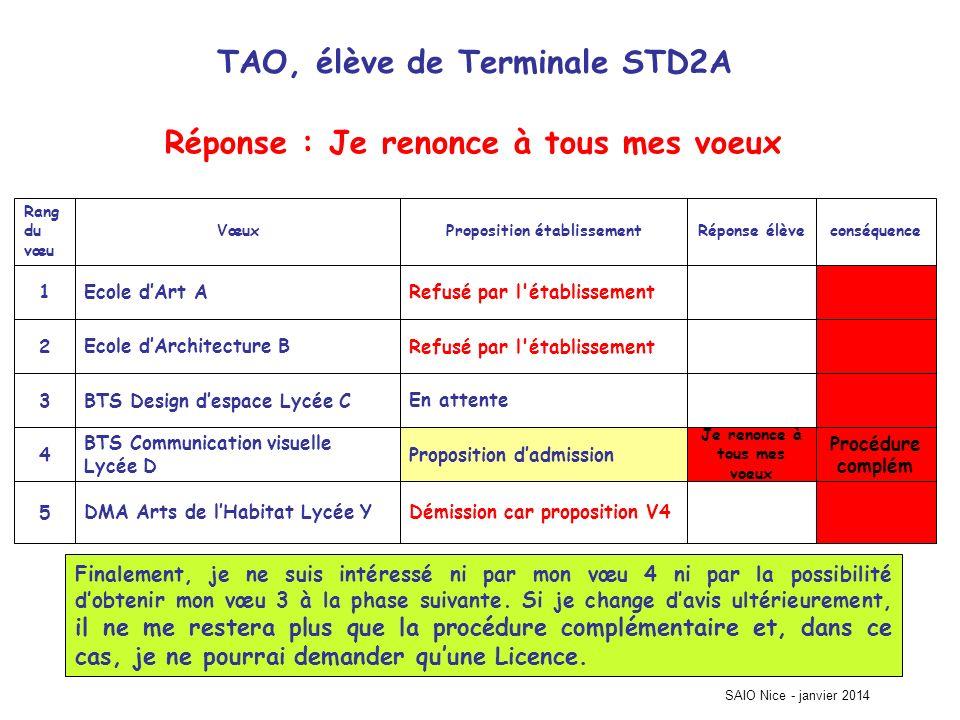 TAO, élève de Terminale STD2A Procédure complém Démission car proposition V4DMA Arts de lHabitat Lycée Y5 Je renonce à tous mes voeux Proposition dadm