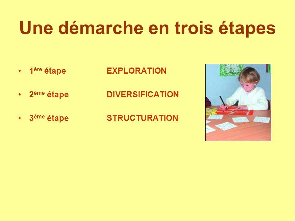 Une démarche en trois étapes 1 ère étape EXPLORATION 2 ème étapeDIVERSIFICATION 3 ème étapeSTRUCTURATION