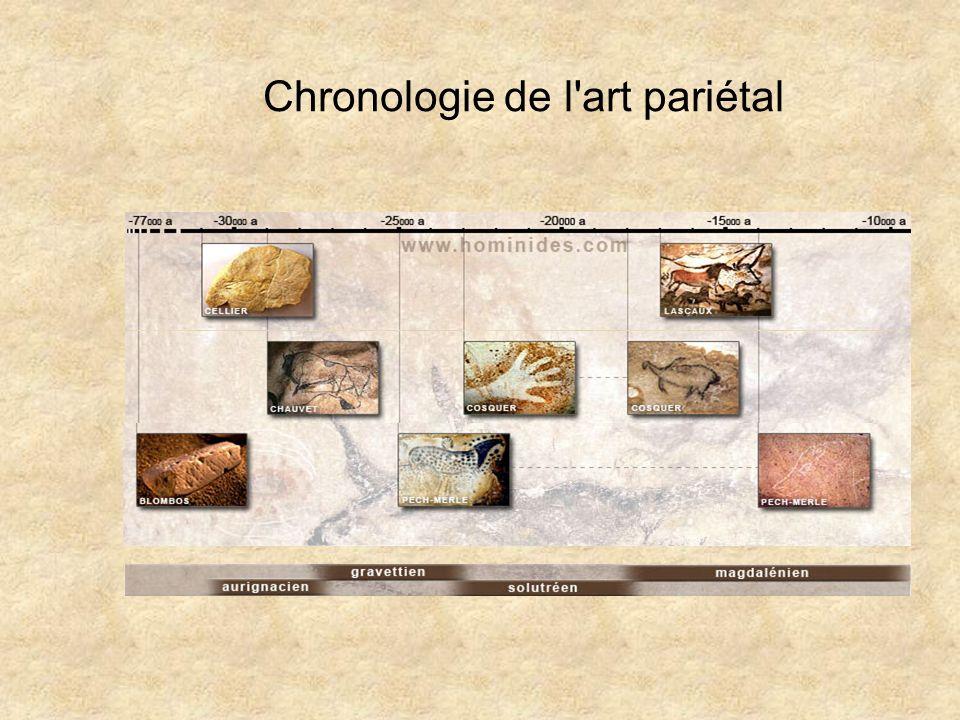 Chronologie de l'art pariétal