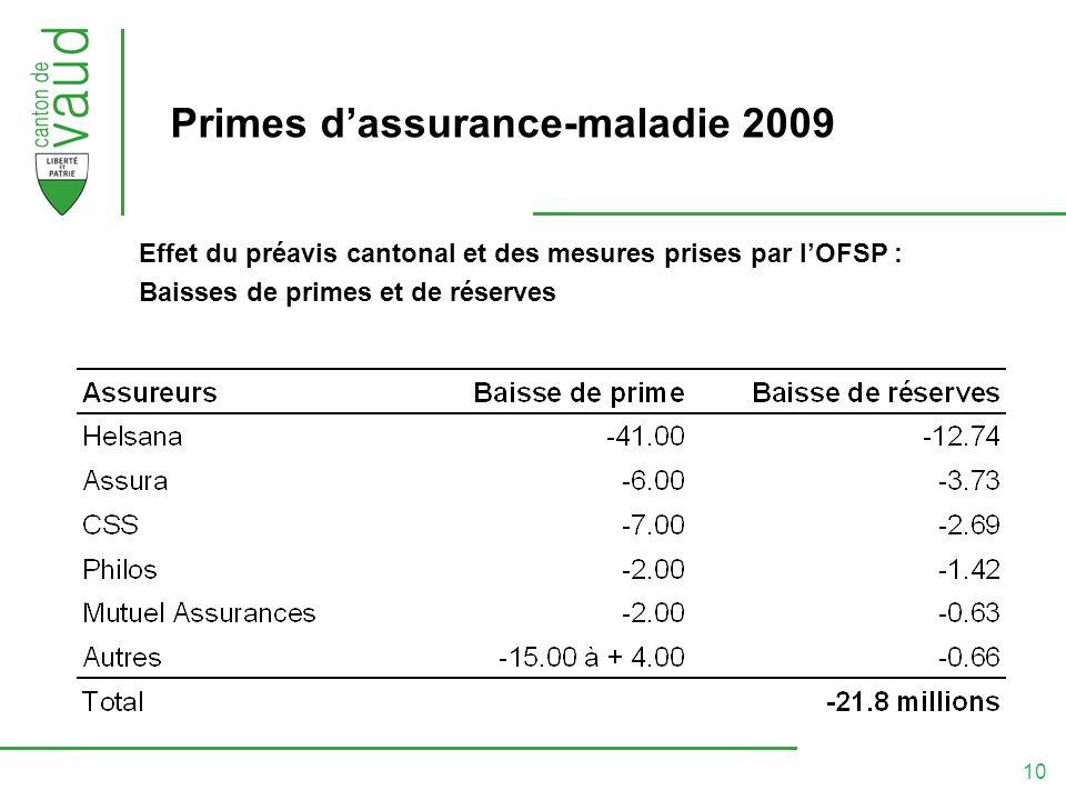 10 Primes dassurance-maladie 2009 Effet du préavis cantonal et des mesures prises par lOFSP : Baisses de primes et de réserves