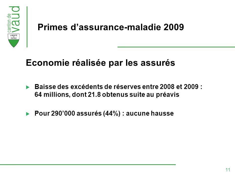11 Primes dassurance-maladie 2009 Economie réalisée par les assurés Baisse des excédents de réserves entre 2008 et 2009 : 64 millions, dont 21.8 obtenus suite au préavis Pour 290000 assurés (44%) : aucune hausse