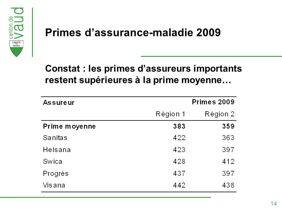 14 Primes dassurance-maladie 2009 Constat : les primes dassureurs importants restent supérieures à la prime moyenne…