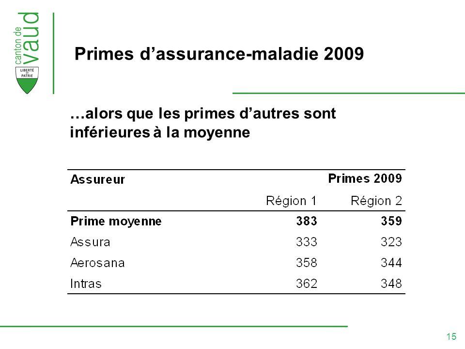 15 Primes dassurance-maladie 2009 …alors que les primes dautres sont inférieures à la moyenne