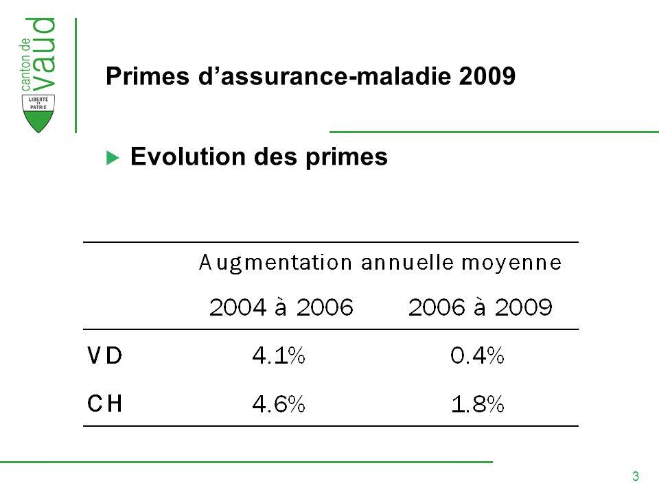 3 Primes dassurance-maladie 2009 Evolution des primes