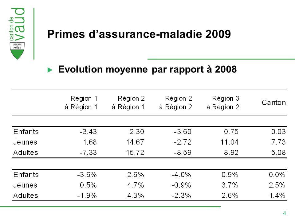 4 Primes dassurance-maladie 2009 Evolution moyenne par rapport à 2008