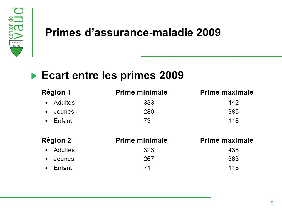 5 Primes dassurance-maladie 2009 Ecart entre les primes 2009 Région 1Prime minimalePrime maximale Adultes333442 Jeunes280386 Enfant73118 Région 2Prime