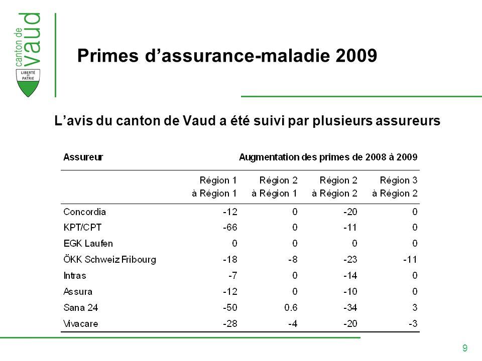 9 Primes dassurance-maladie 2009 Lavis du canton de Vaud a été suivi par plusieurs assureurs