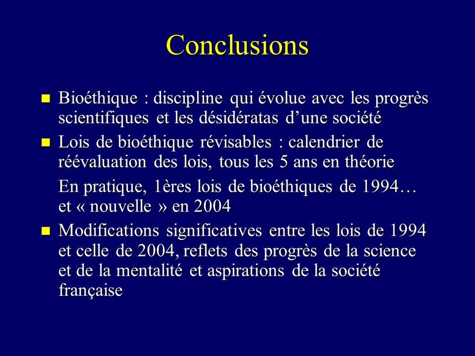 Conclusions Bioéthique : discipline qui évolue avec les progrès scientifiques et les désidératas dune société Bioéthique : discipline qui évolue avec