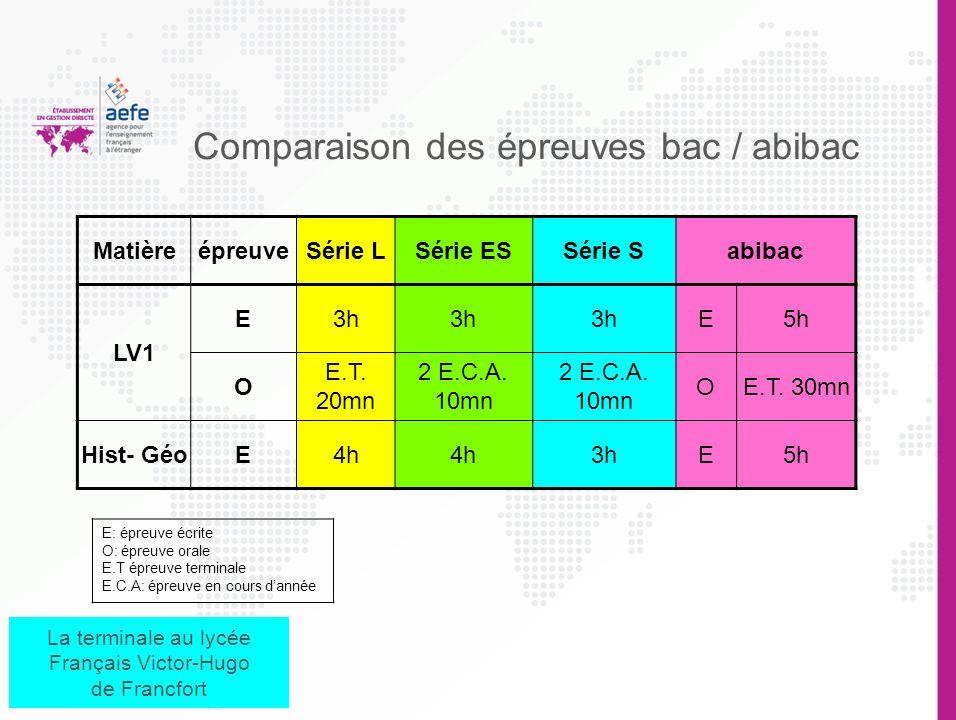 Abibac Histoire géographie en allemand : 4,5h Allemand : 6 h Section européenne anglais Physique en anglais: 1,5 h La terminale au lycée Français Vict