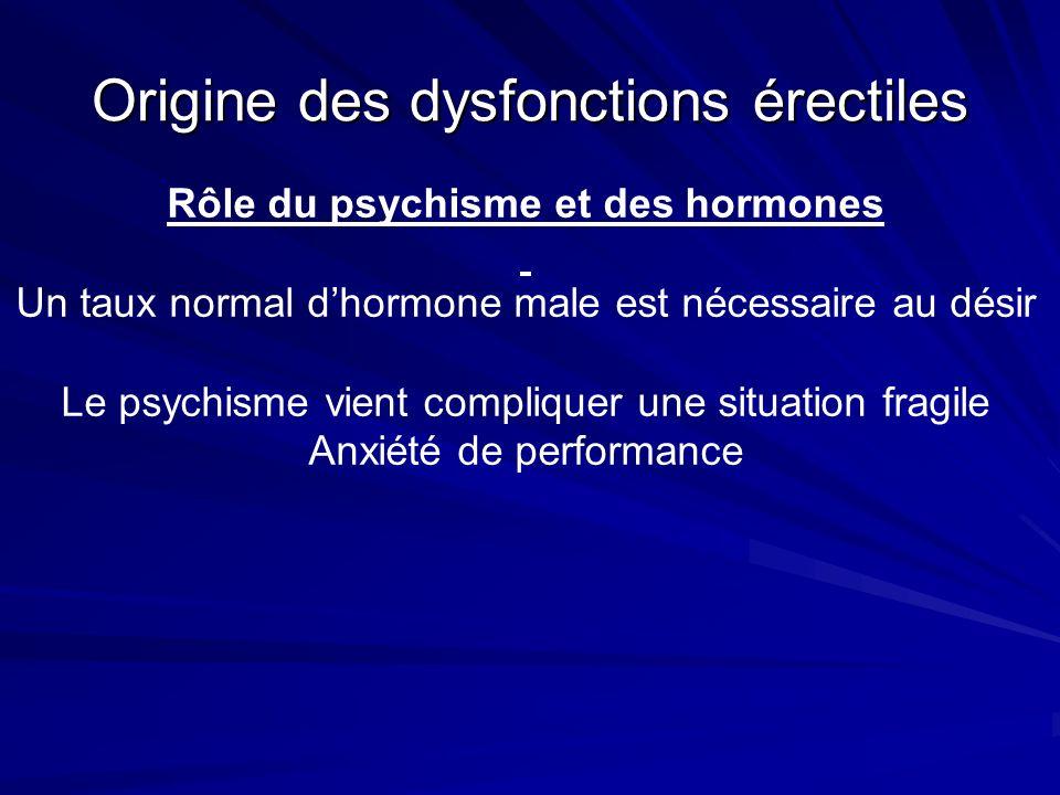 Origine des dysfonctions érectiles Rôle du psychisme et des hormones Un taux normal dhormone male est nécessaire au désir Le psychisme vient compliquer une situation fragile Anxiété de performance