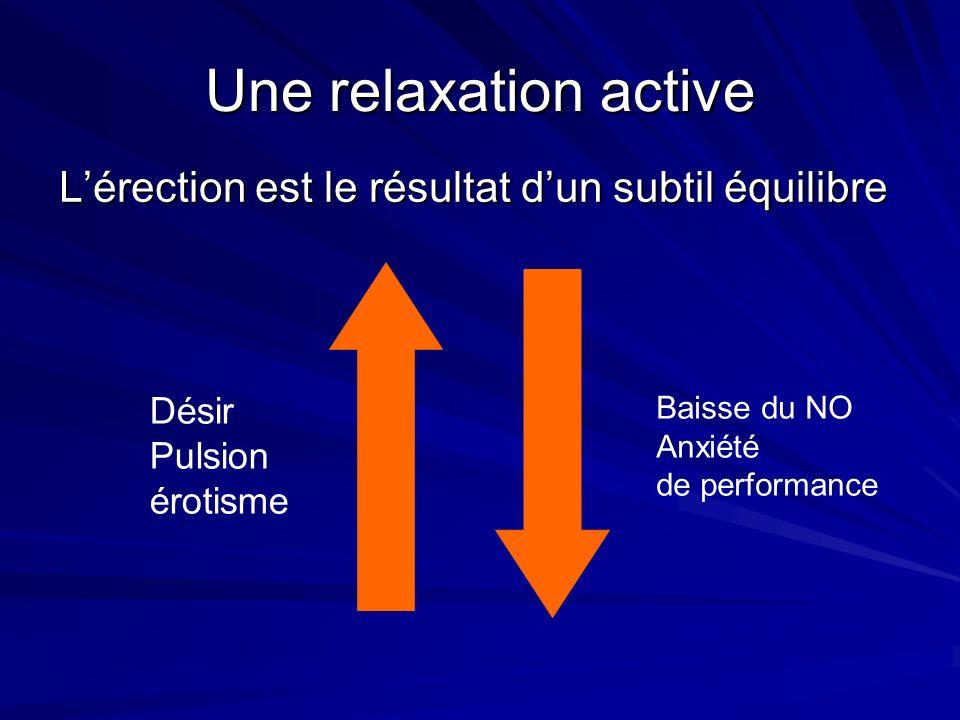 Une relaxation active Lérection est le résultat dun subtil équilibre Désir Pulsion érotisme Baisse du NO Anxiété de performance