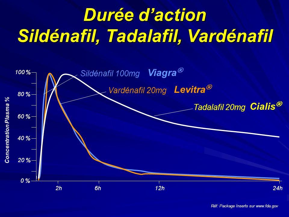 Durée daction Sildénafil, Tadalafil, Vardénafil 2h12h6h24h Sildénafil 100mg Tadalafil 20mg Vardénafil 20mg Réf: Package Inserts sur www.fda.gov 100 % Concentration Plasma % 80 % 60 % 40 % 20 % 0 % Viagra Levitra Cialis