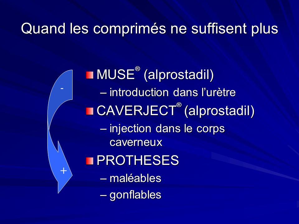Quand les comprimés ne suffisent plus MUSE ® (alprostadil) –introduction dans lurètre CAVERJECT ® (alprostadil) –injection dans le corps caverneux PRO