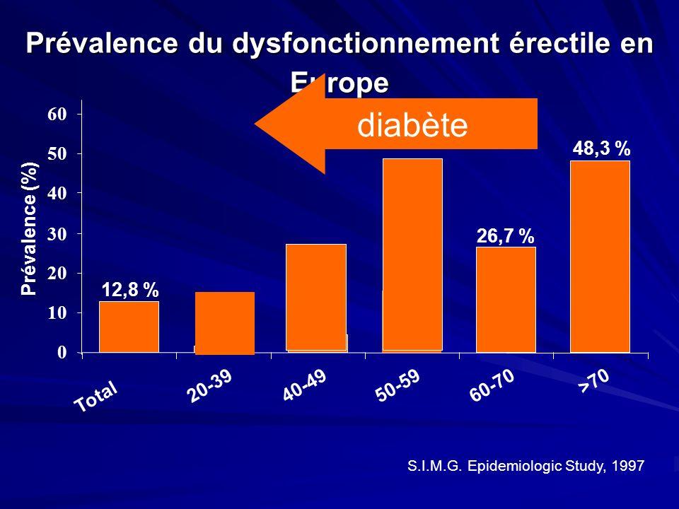 Prévalence du dysfonctionnement érectile en Europe 0 10 20 30 40 50 60 Total 20-3940-4950-5960-70 >70 Prévalence (%) S.I.M.G. Epidemiologic Study, 199