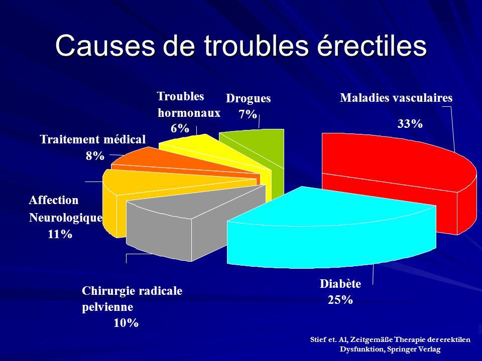 Causes de troubles érectiles Stief et. Al, Zeitgemäße Therapie der erektilen Dysfunktion, Springer Verlag Maladies vasculaires 33% Diabète 25% Chirurg