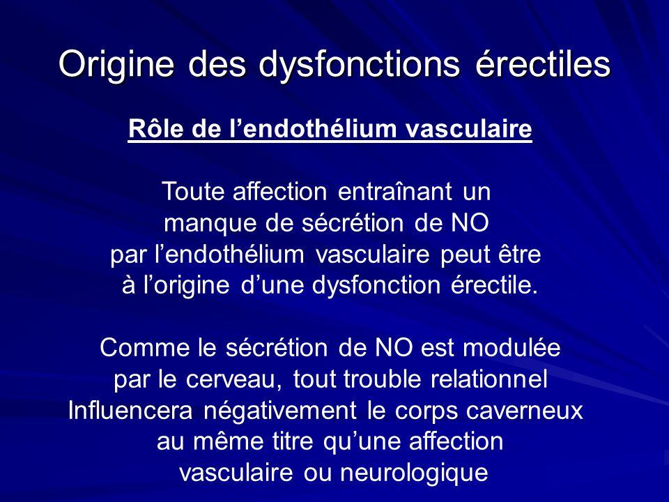 Origine des dysfonctions érectiles Rôle de lendothélium vasculaire Toute affection entraînant un manque de sécrétion de NO par lendothélium vasculaire peut être à lorigine dune dysfonction érectile.