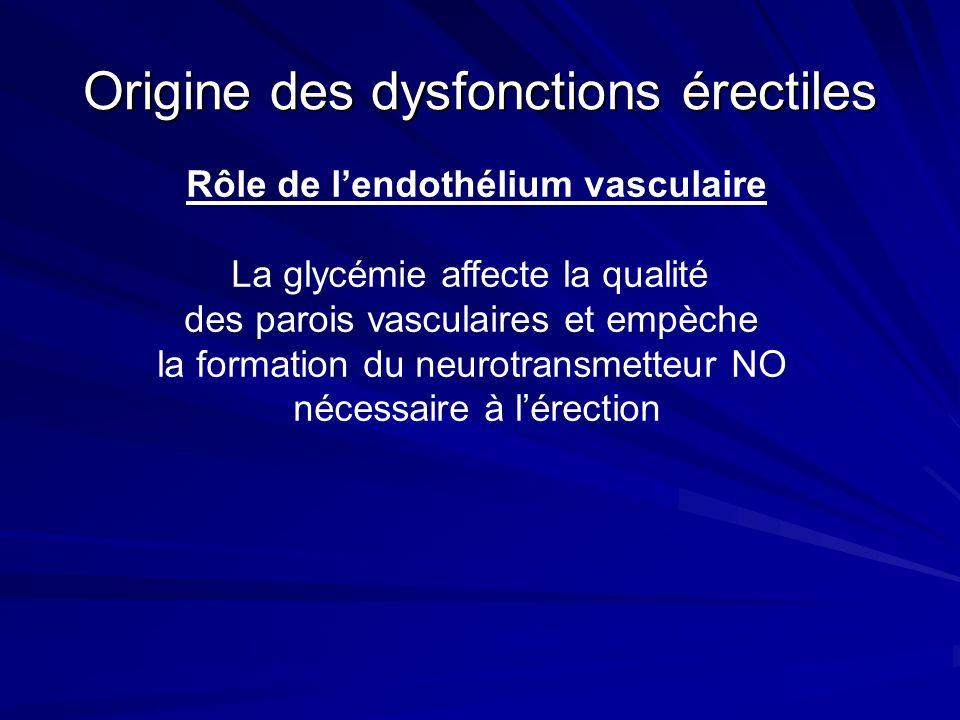 Origine des dysfonctions érectiles Rôle de lendothélium vasculaire La glycémie affecte la qualité des parois vasculaires et empèche la formation du neurotransmetteur NO nécessaire à lérection