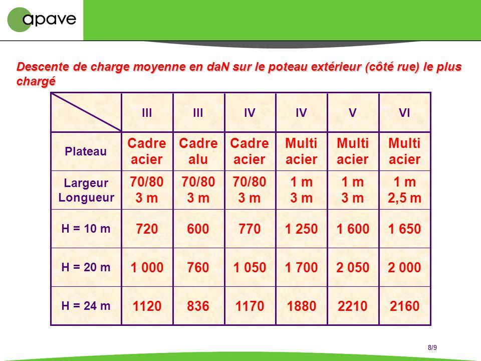 Échafaudages Art R 233-13.21 + R 233-13.31 à 36 Conformité de léquipement aux protections collectives Notice du fabricant Note de calcul Montage / Dém