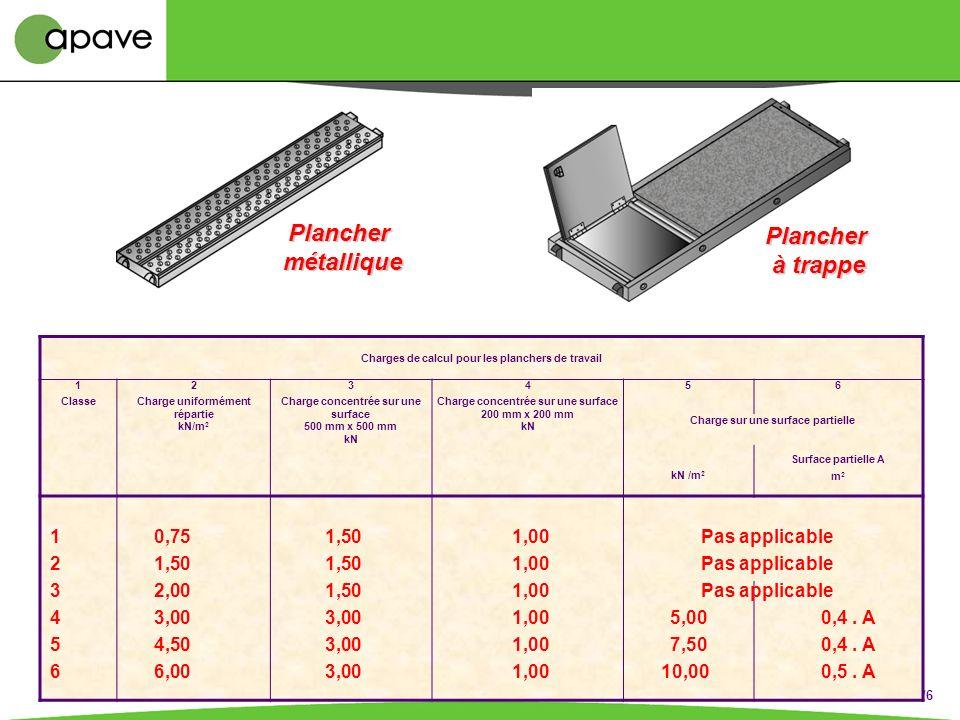 Échafaudages Art R 233-13.21 + R 233-13.31 à 36 Accès sûr et nombre suffisant Solidité, résistance, marquage Composants compatibles Sans personne lors