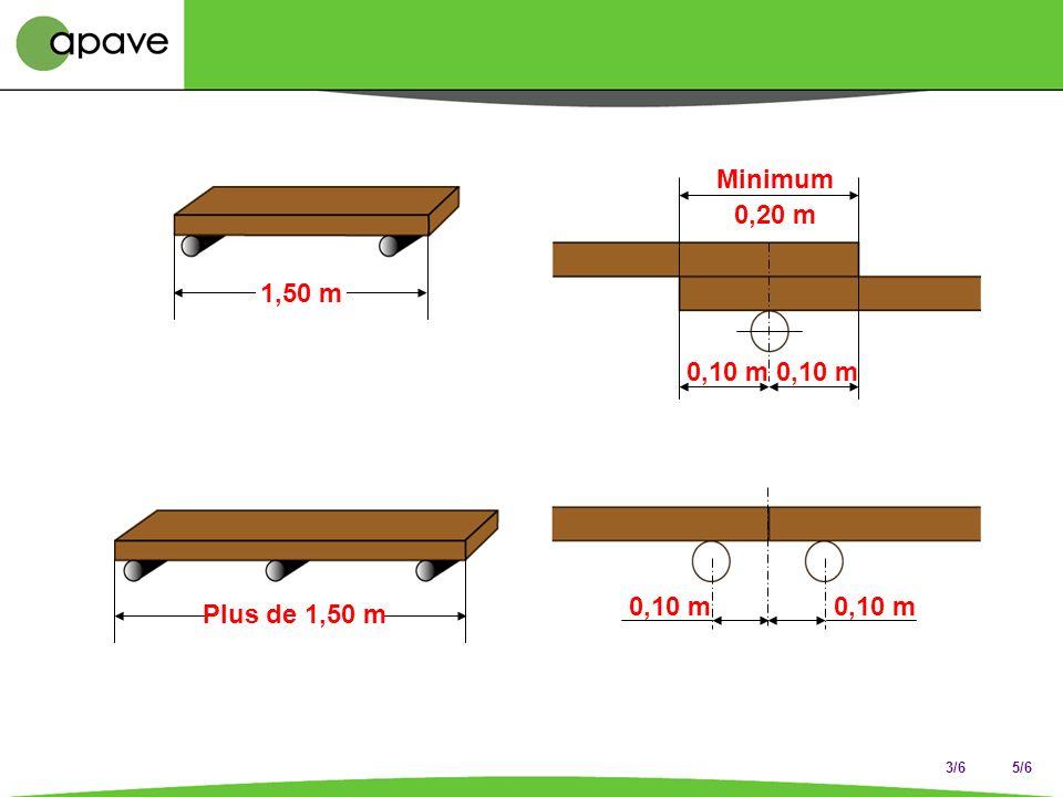 3/6 Planchermétallique Plancher à trappe Charges de calcul pour les planchers de travail 1 Classe 2 Charge uniformément répartie kN/m 2 3 Charge conce