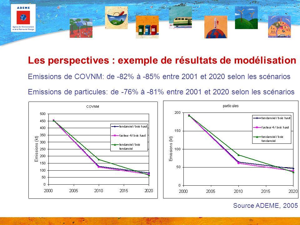 Les perspectives : exemple de résultats de modélisation Emissions de COVNM: de -82% à -85% entre 2001 et 2020 selon les scénarios Emissions de particules: de -76% à -81% entre 2001 et 2020 selon les scénarios Source ADEME, 2005