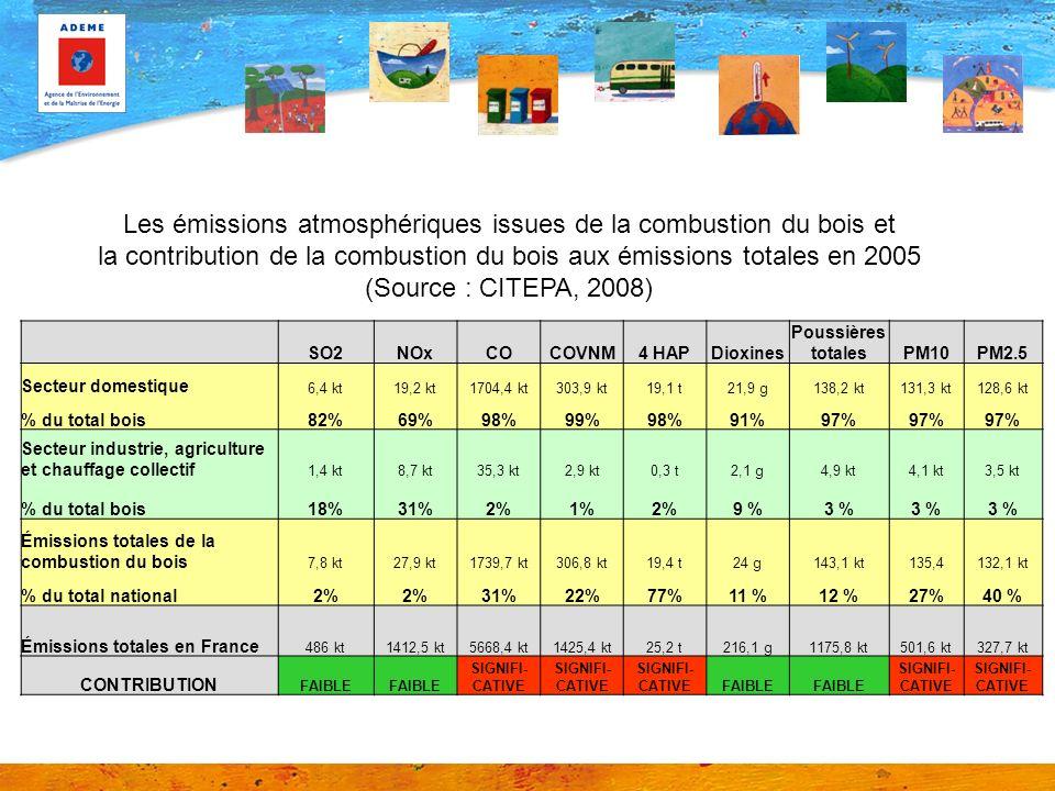 SO2NOxCOCOVNM4 HAPDioxines Poussières totalesPM10PM2.5 Secteur domestique 6,4 kt19,2 kt1704,4 kt303,9 kt19,1 t21,9 g138,2 kt131,3 kt128,6 kt % du total bois82%69%98%99%98%91%97% Secteur industrie, agriculture et chauffage collectif 1,4 kt8,7 kt35,3 kt2,9 kt0,3 t2,1 g4,9 kt4,1 kt3,5 kt % du total bois18%31%2%1%2%9 %3 % Émissions totales de la combustion du bois 7,8 kt27,9 kt1739,7 kt306,8 kt19,4 t24 g143,1 kt135,4132,1 kt % du total national2% 31%22%77%11 %12 %27%40 % Émissions totales en France 486 kt1412,5 kt5668,4 kt1425,4 kt25,2 t216,1 g1175,8 kt501,6 kt327,7 kt CONTRIBUTION FAIBLE SIGNIFI- CATIVE FAIBLE SIGNIFI- CATIVE Les émissions atmosphériques issues de la combustion du bois et la contribution de la combustion du bois aux émissions totales en 2005 (Source : CITEPA, 2008)