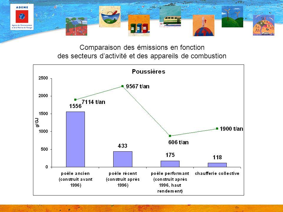Comparaison des émissions en fonction des secteurs dactivité et des appareils de combustion