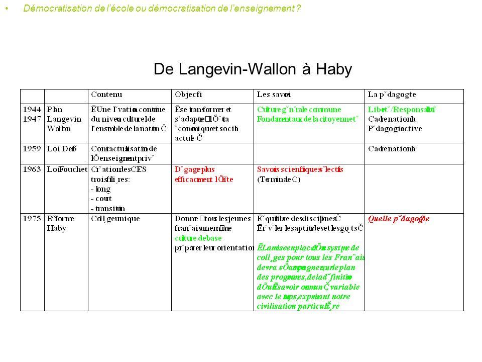 Plan Langevin - Wallon « L enseignement méconnaît dans lélève le futur citoyen.