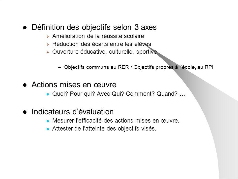 Définition des objectifs selon 3 axes Amélioration de la réussite scolaire Réduction des écarts entre les élèves Ouverture éducative, culturelle, spor