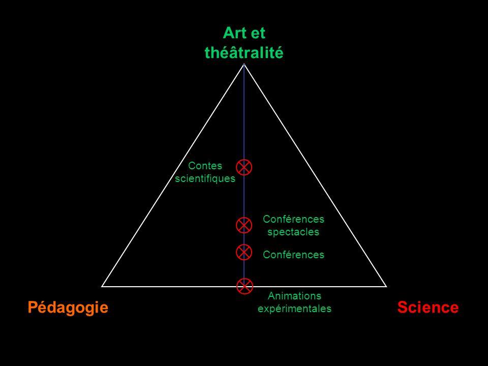 Art et théâtralité PédagogieScience Conférences Contes scientifiques Animations expérimentales Conférences spectacles