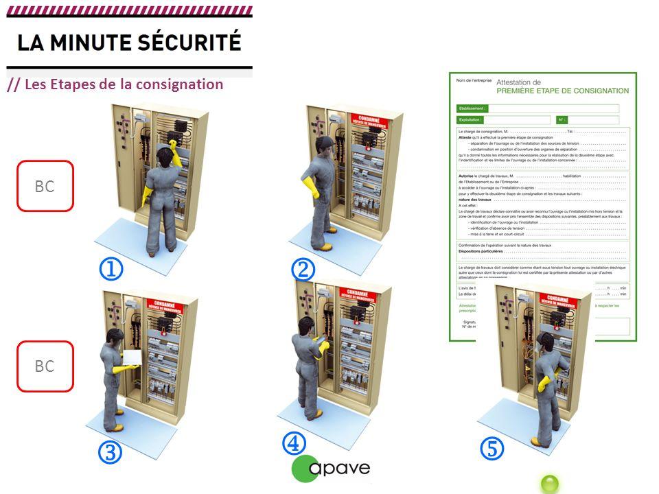 Les E.P.I La condamnation et la signalisation Les vérificateurs dabsence de tension (V.A.T) // Équipements nécessaires