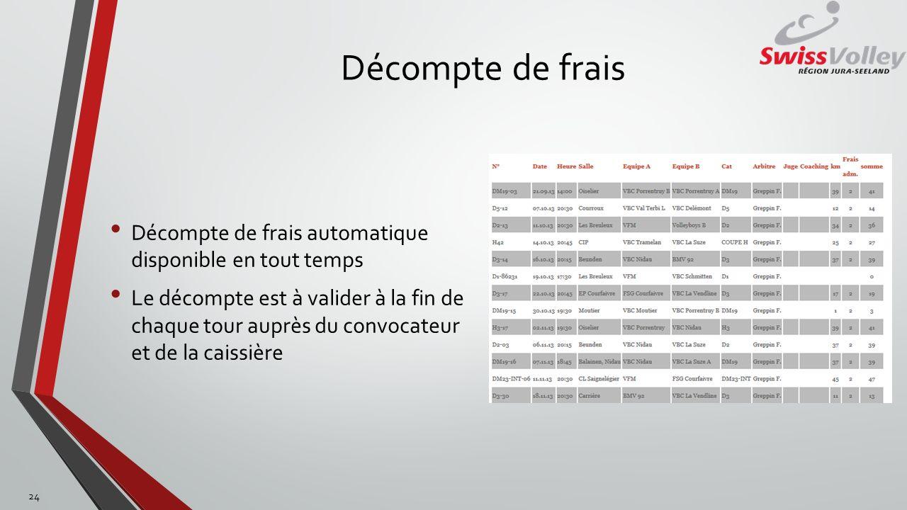 Décompte de frais Décompte de frais automatique disponible en tout temps Le décompte est à valider à la fin de chaque tour auprès du convocateur et de