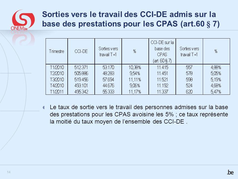 14 Sorties vers le travail des CCI-DE admis sur la base des prestations pour les CPAS (art.60 § 7) Le taux de sortie vers le travail des personnes adm