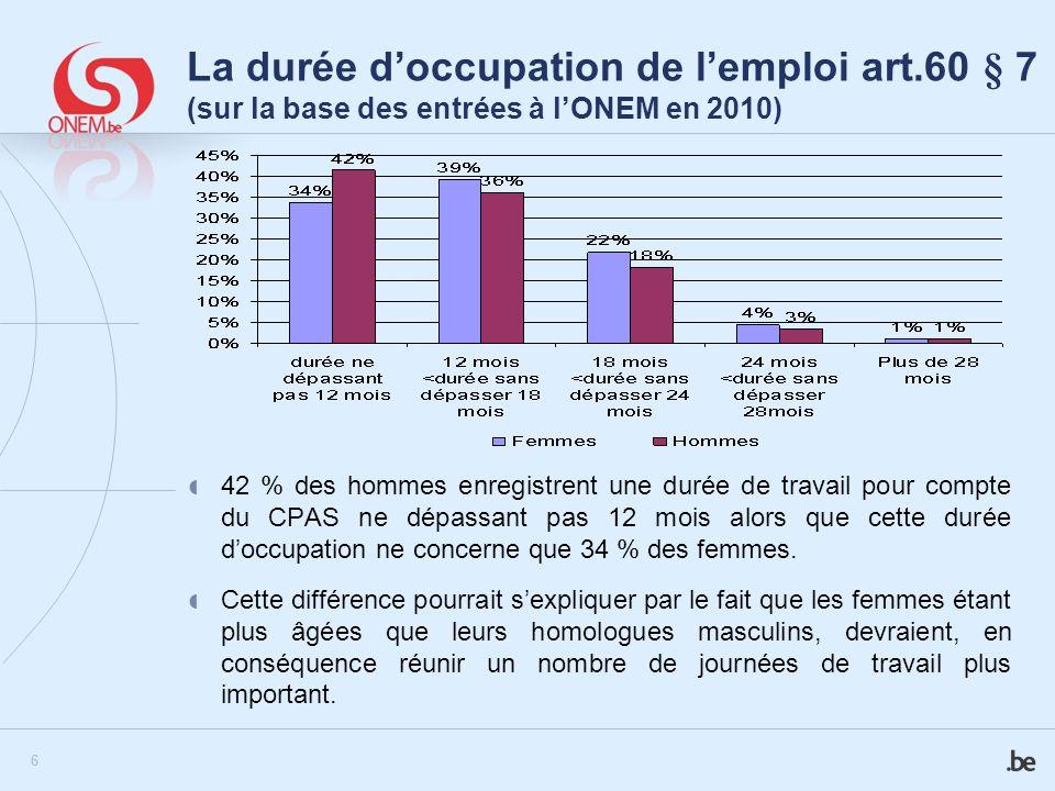 6 La durée doccupation de lemploi art.60 § 7 (sur la base des entrées à lONEM en 2010) 42 % des hommes enregistrent une durée de travail pour compte d