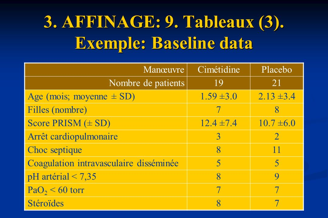 3. AFFINAGE: 9. Tableaux (3). Exemple: Baseline data ManœuvreCimétidinePlacebo Nombre de patients1921 Age (mois; moyenne ± SD)1.59 ±3.02.13 ±3.4 Fille