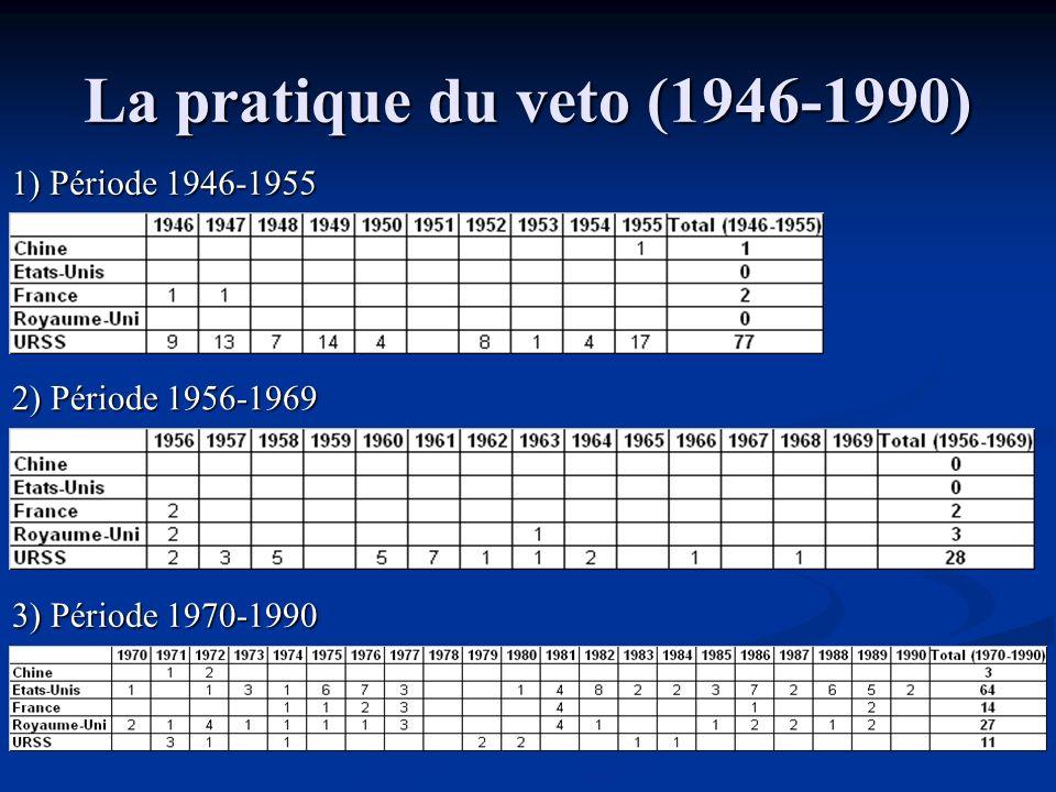 La pratique du veto (1946-1990) 1) Période 1946-1955 2) Période 1956-1969 3) Période 1970-1990