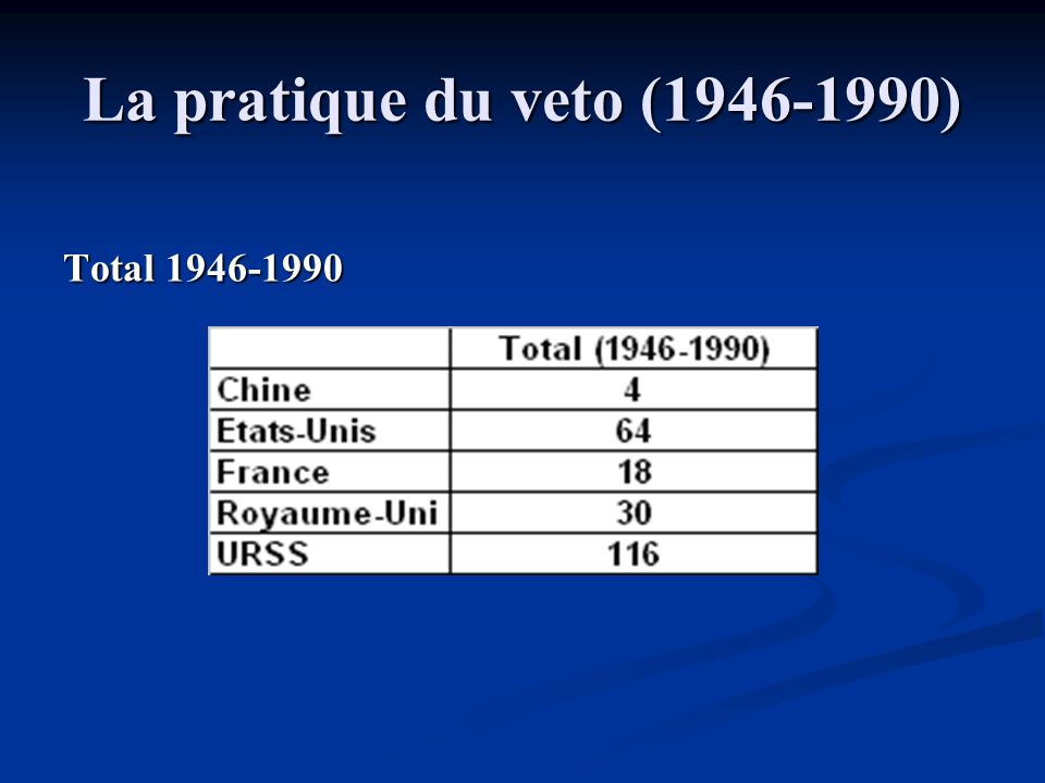 La pratique du veto (1946-1990) Total 1946-1990