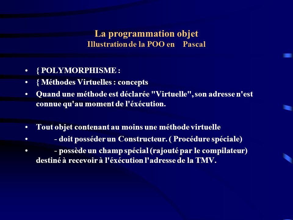 La programmation objet Illustration de la POO en Pascal { POLYMORPHISME : { Méthodes Virtuelles : concepts Quand une méthode est déclarée