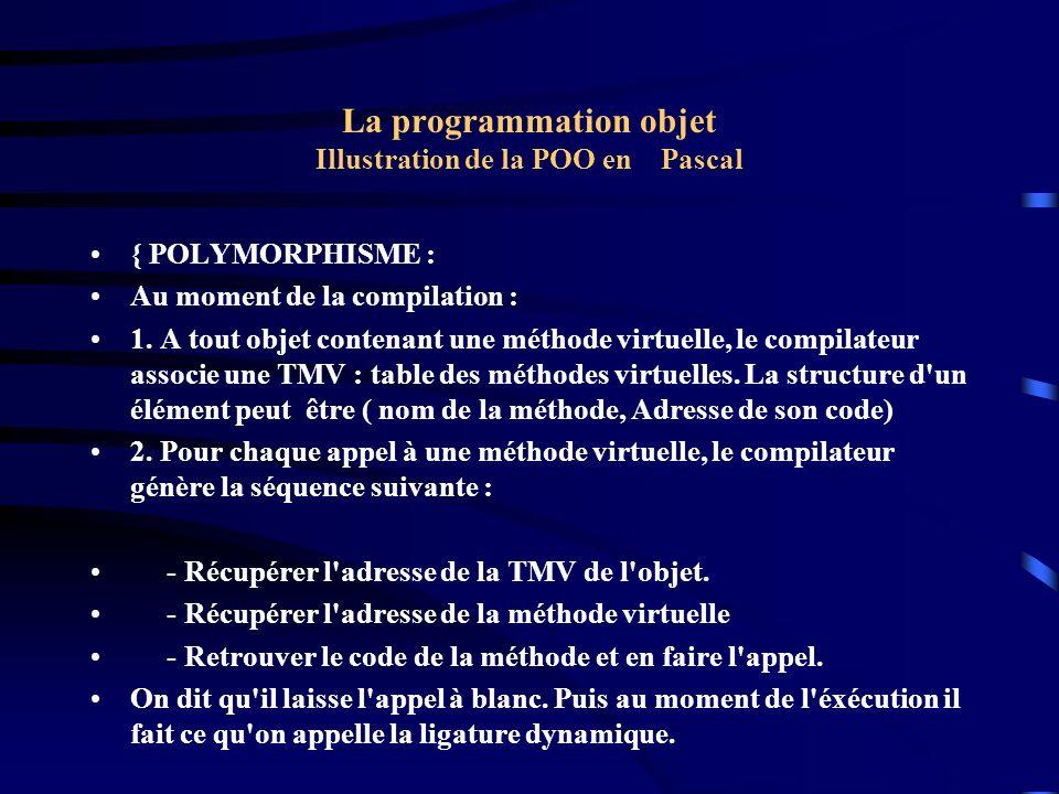 La programmation objet Illustration de la POO en Pascal { POLYMORPHISME : Au moment de la compilation : 1. A tout objet contenant une méthode virtuell