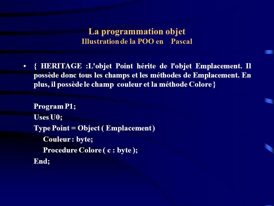 La programmation objet Illustration de la POO en Pascal { HERITAGE :L'objet Point hérite de l'objet Emplacement. Il possède donc tous les champs et le