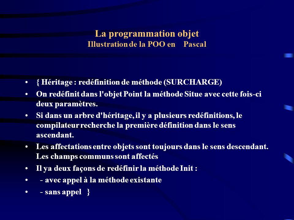 La programmation objet Illustration de la POO en Pascal { Héritage : redéfinition de méthode (SURCHARGE) On redéfinit dans l'objet Point la méthode Si