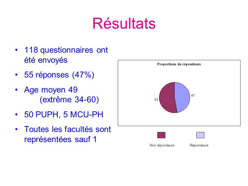 Résultats 118 questionnaires ont été envoyés 55 réponses (47%) Age moyen 49 (extrême 34-60) 50 PUPH, 5 MCU-PH Toutes les facultés sont représentées sauf 1 RépondeursNon répondeurs