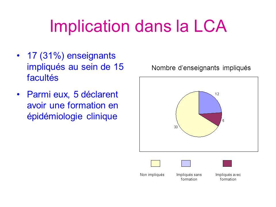 Implication dans la LCA 17 (31%) enseignants impliqués au sein de 15 facultés Parmi eux, 5 déclarent avoir une formation en épidémiologie clinique Non impliquésImpliqués sans formation Impliqués avec formation Nombre denseignants impliqués