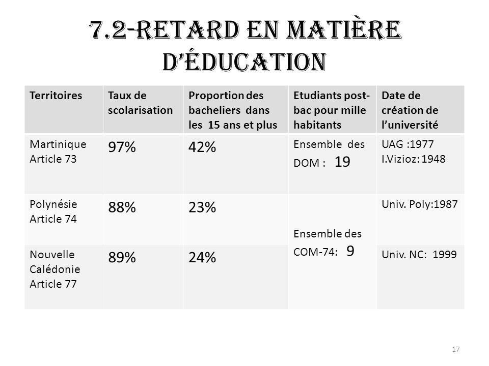 7.2-Retard en matière déducation TerritoiresTaux de scolarisation Proportion des bacheliers dans les 15 ans et plus Etudiants post- bac pour mille habitants Date de création de luniversité Martinique Article 73 97%42% Ensemble des DOM : 19 UAG :1977 I.Vizioz: 1948 Polynésie Article 74 88%23% Ensemble des COM-74: 9 Univ.