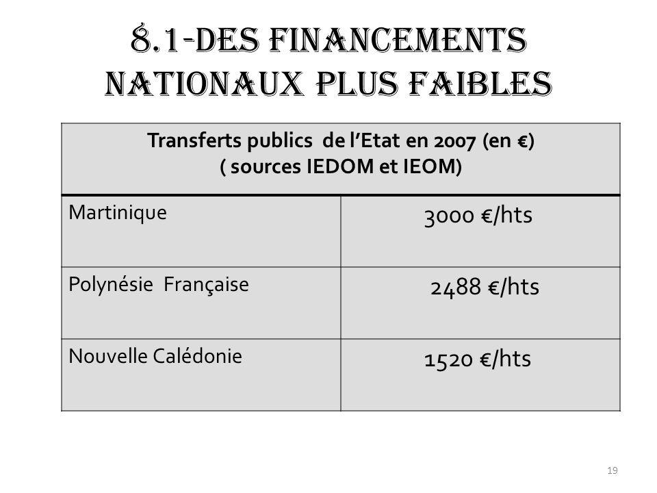 8.1-Des financements nationaux plus faibles Transferts publics de lEtat en 2007 (en ) ( sources IEDOM et IEOM) Martinique 3000 /hts Polynésie Française 2488 /hts Nouvelle Calédonie 1520 /hts 19