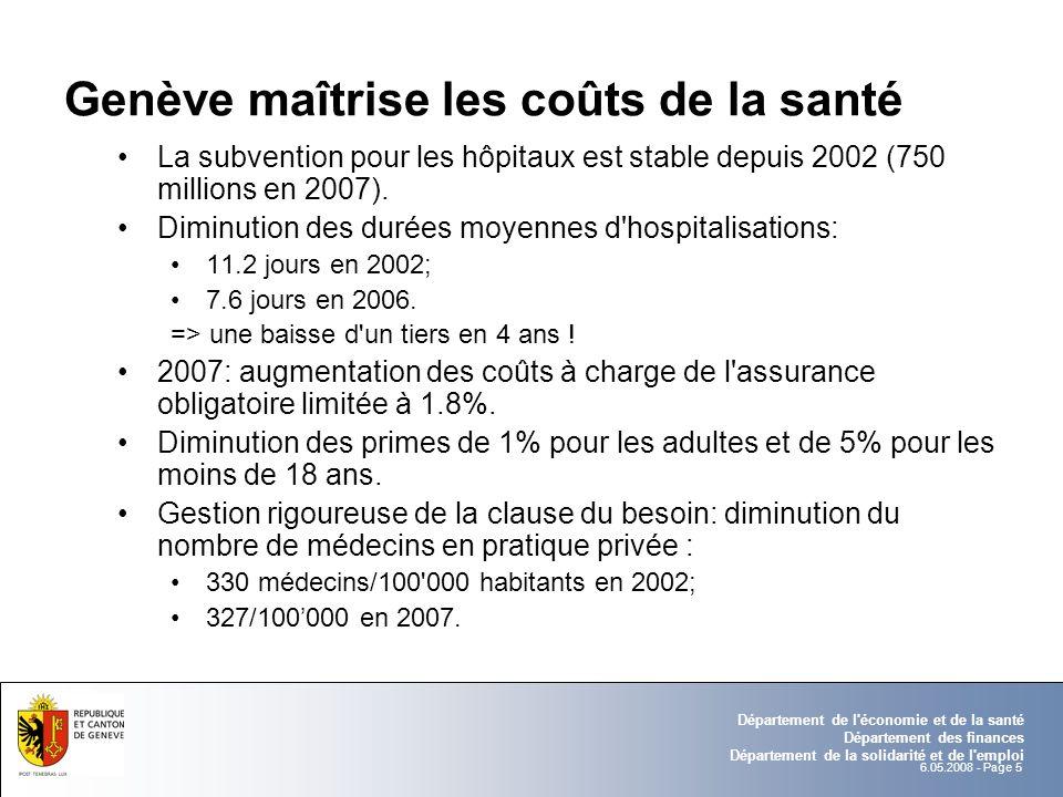 6.05.2008 - Page 5 Département de l économie et de la santé Département des finances Département de la solidarité et de l emploi Genève maîtrise les coûts de la santé La subvention pour les hôpitaux est stable depuis 2002 (750 millions en 2007).