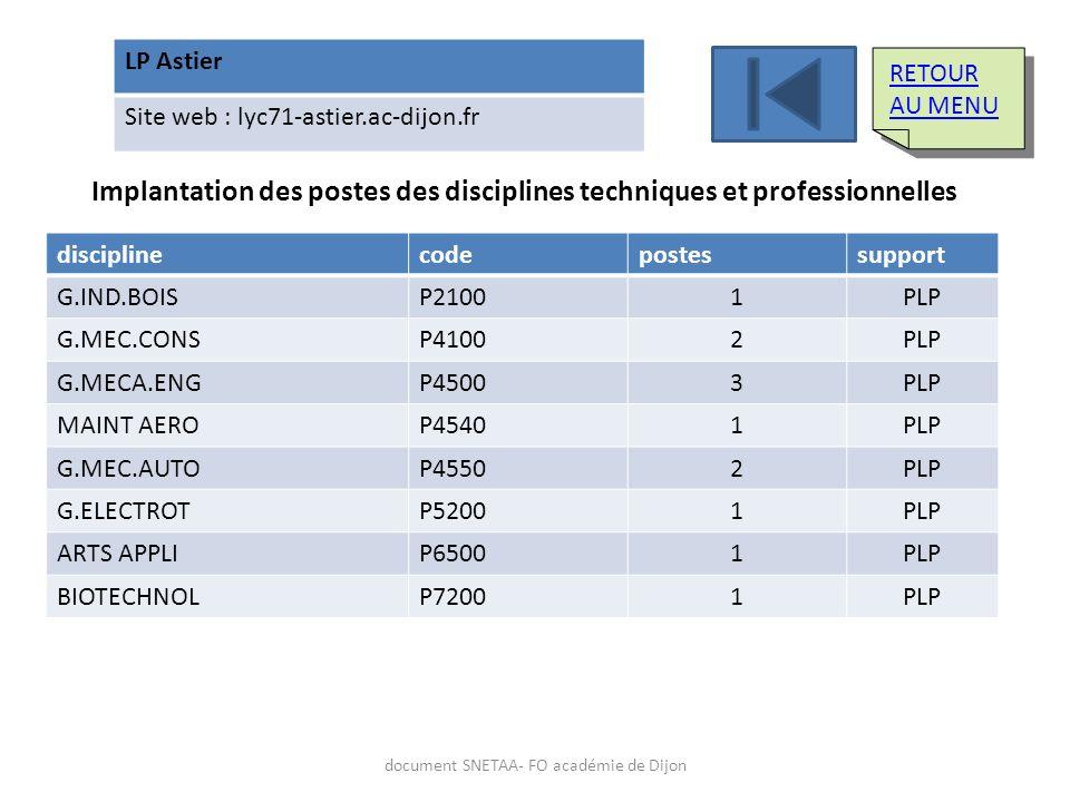 LP Astier Site web : lyc71-astier.ac-dijon.fr Implantation des postes des disciplines techniques et professionnelles disciplinecodepostessupport G.IND